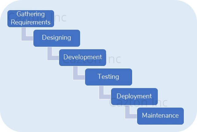 Software Development - Waterfall Model
