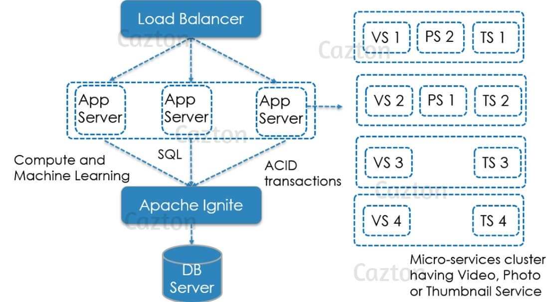 Apache Ignite - InMemory Caching