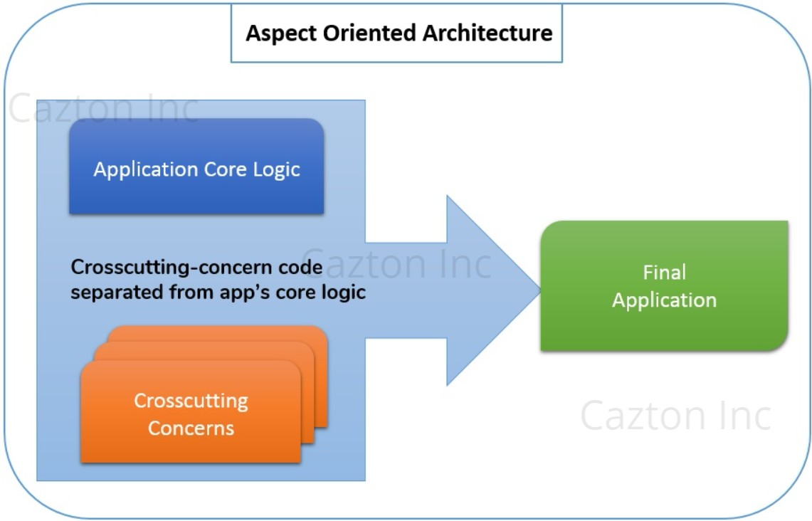 Software Architecture Consulting | Software Architecture