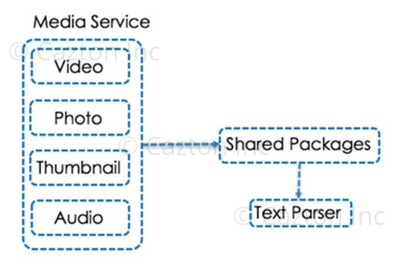 Services sharing packages