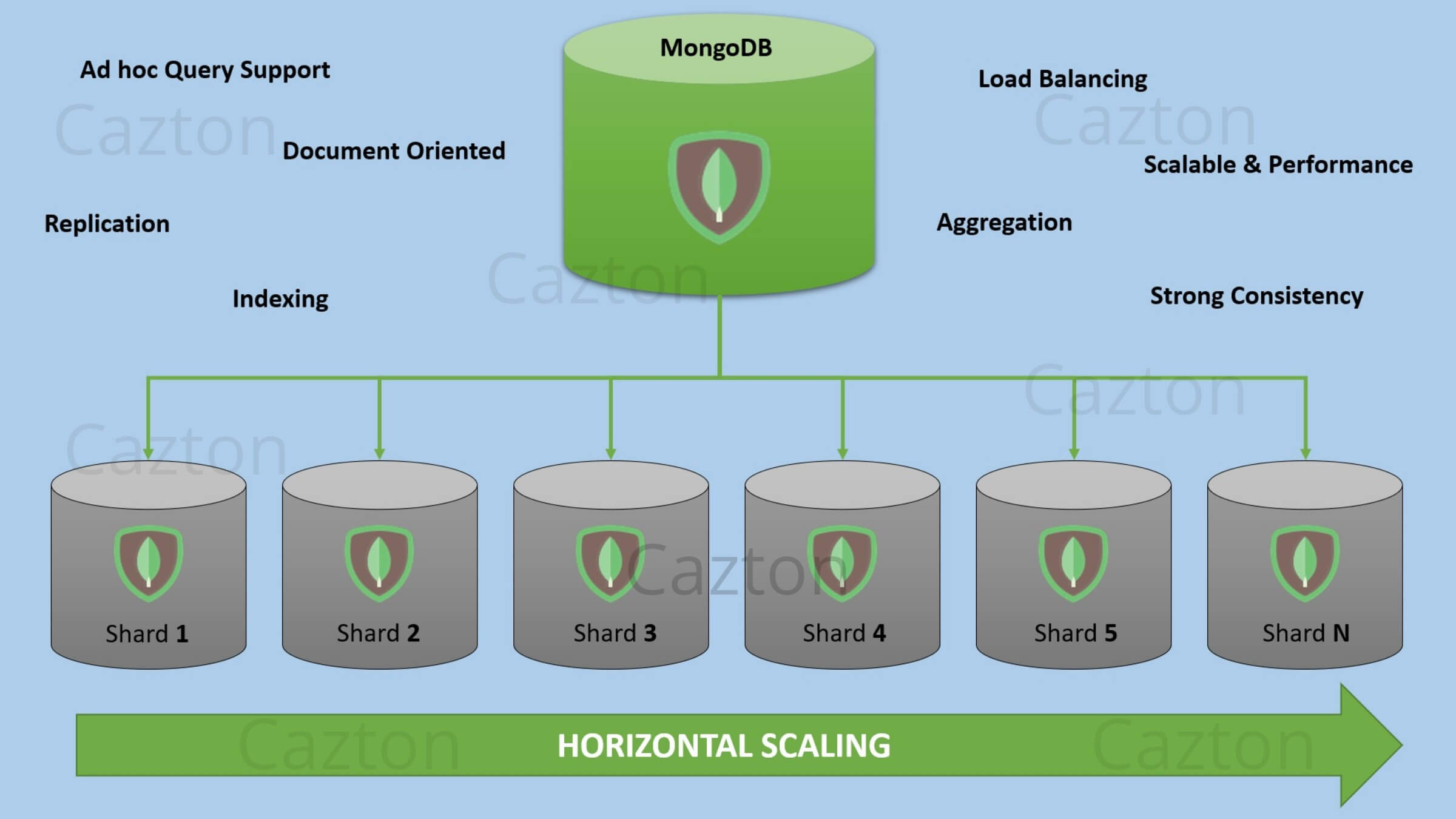 MongoDB Consulting